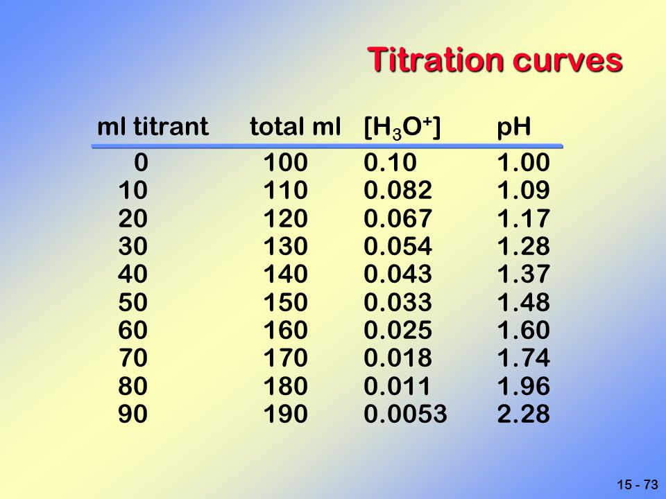 Titration curves ml titrant total ml [H3O+] pH 0 100 0.10 1.00